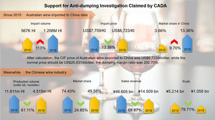 China Initiates Anti-dumping and Countervailing Investigation to Australian Wine
