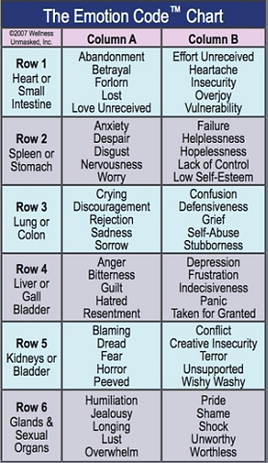 Emotion+Code+Chart.PNG