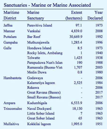 Marine & Marine Associated Sanctuaries of Sri Lanka