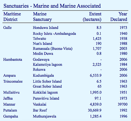 Sanctuaries Marine Protected Areas in Sri Lanka