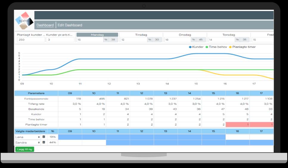 laner mEin Screenshot von IMAS Personal mit Conversion Rate für den Einzelhandel