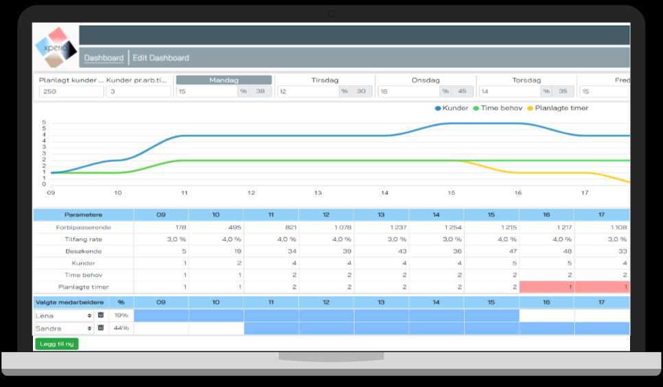 Ett screenshot från IMAS personalplaneringsverktyg Staff Planner