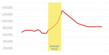 Campaign meassurement graph.jpg