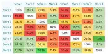 Loyalty analyses table.jpg