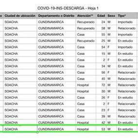 LOS 18 CASOS CONFIRMADOS DE CORONAVIRUS EN SOACHA