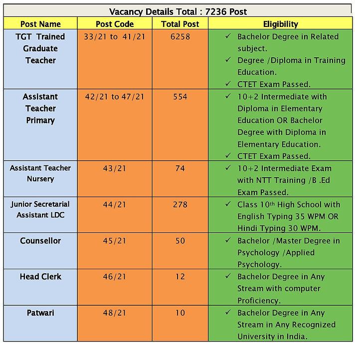 Vacancy Details Total (2).jpg