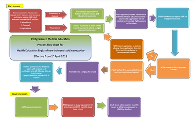 Study Leave Flow Chart image