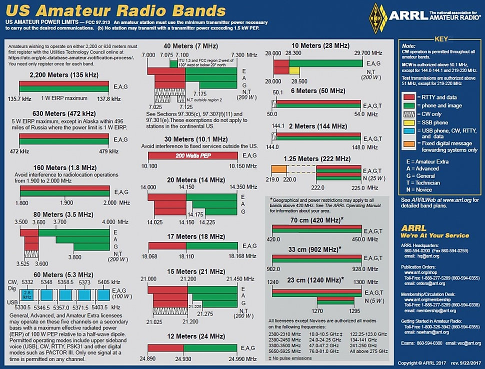 Band_Chart_Image_for_ARRL_Web.jpg