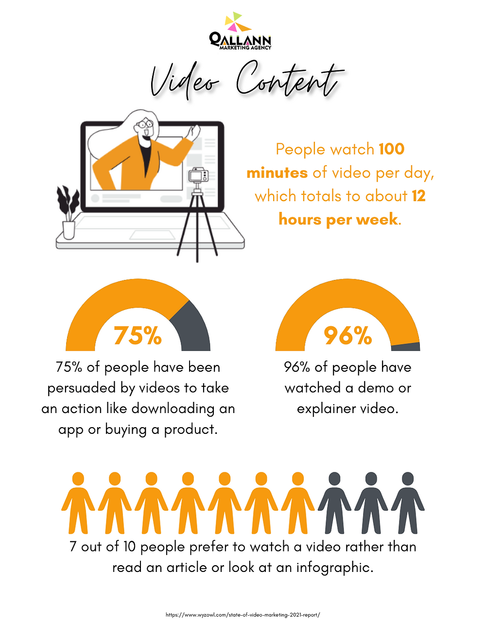 Infographic on video content
