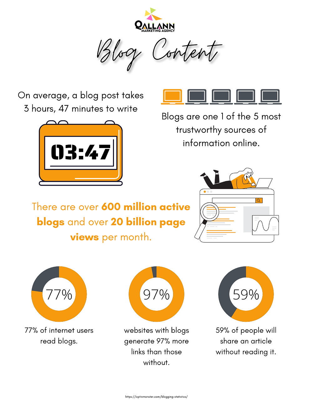 Infographic on blogging and blog content