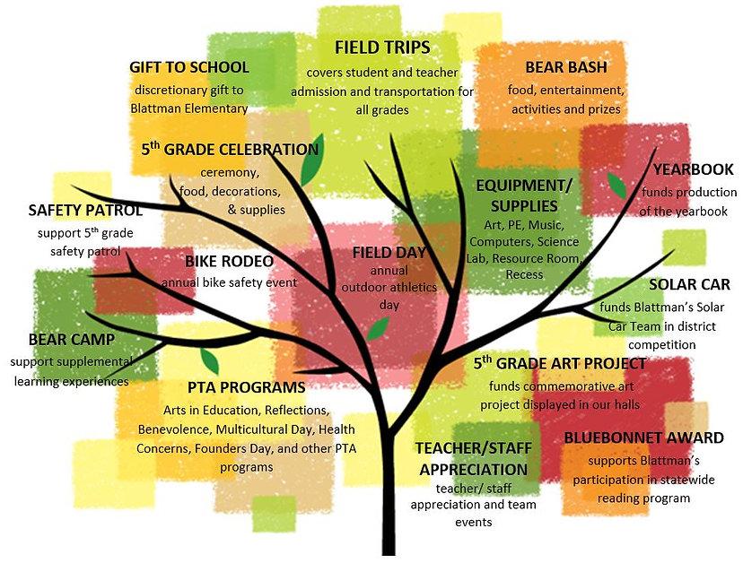 Spending-tree-2018-19.JPG