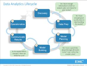 Cycle de vie - Analyse de données