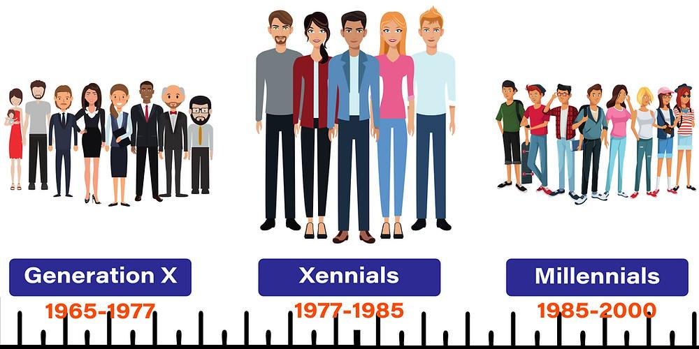 Xennial Timeline