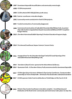 CCCRA Timeline 2018 1130.jpg