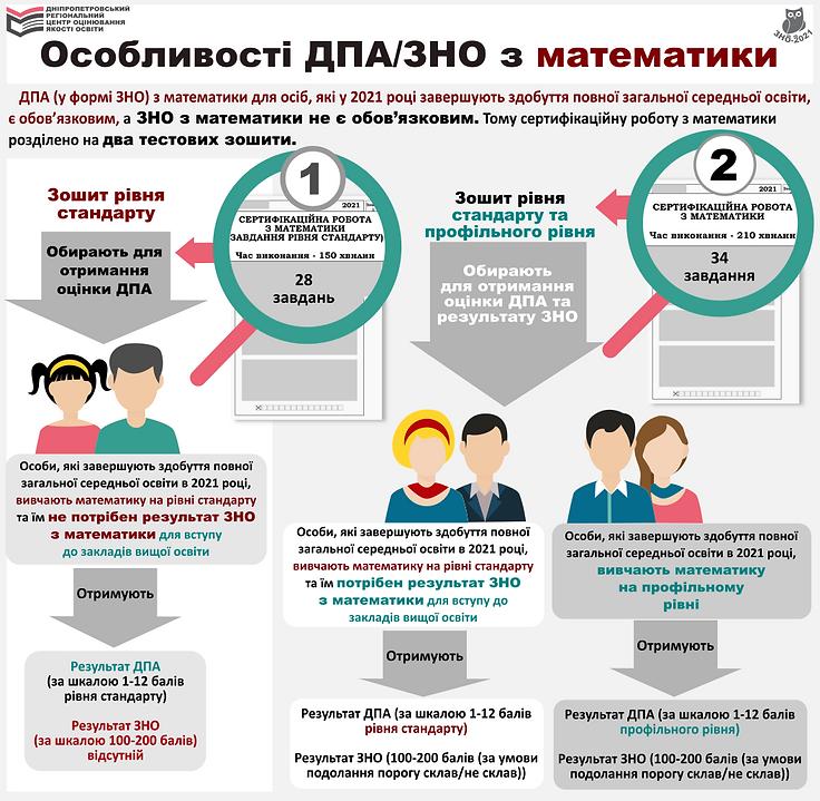 osoblyvosti_zno_dpa_matem_2021.png