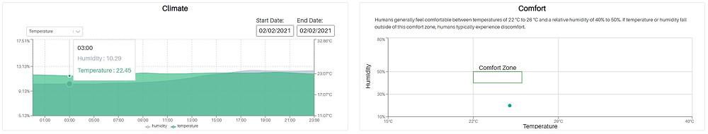 SpacrApp IEQ sensor charts