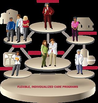 web - Integrated EHRs - IU Health Plans