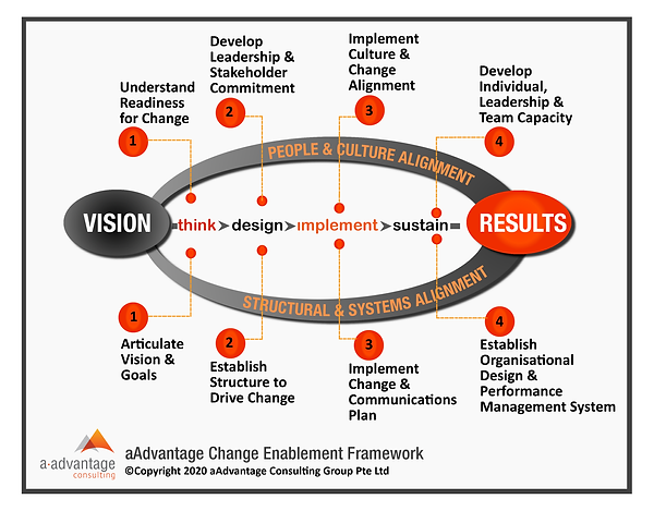 Change Enablement Framework small-01.png
