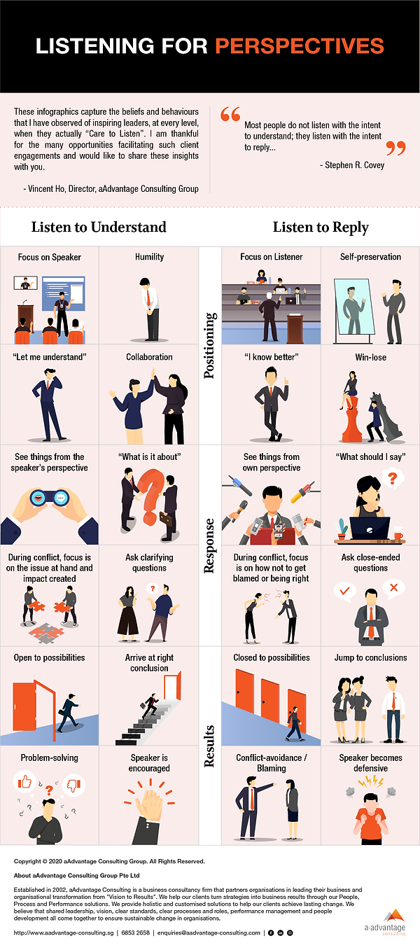Listening for Perspectives Infographics.