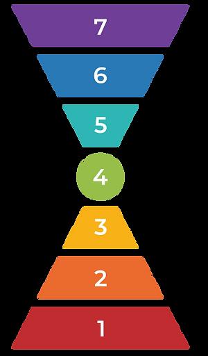 aAdvantage Consulting The Barett Leadership Model