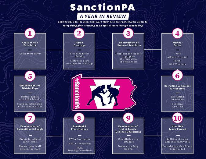 SanctionPA