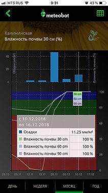 влажность и температура почвы в мобильном приложении