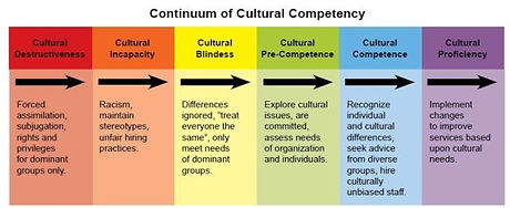 Cultural Competence Continuum.jpg