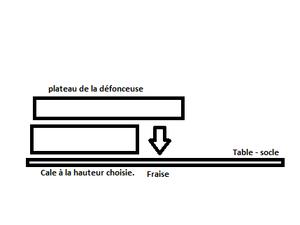 Défonceuse - réglage de la profondeur - Méthode 4
