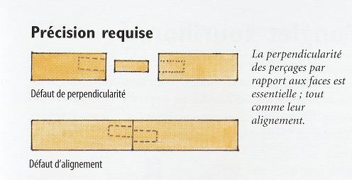 Défaut Tourillonnage