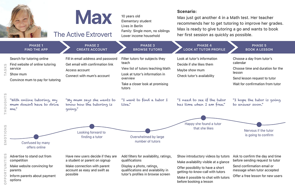 This map describes Max' journey to find a tutor she likes. The starting point is finding the app, she encounters problems like having to choose from a large number of tutors and being uncertain of the tutor will accept.
