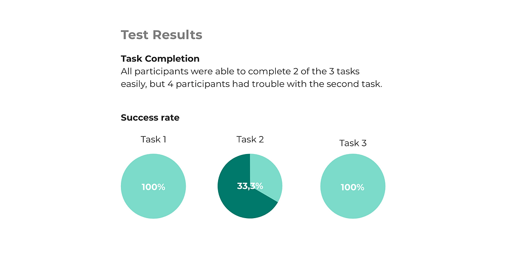 All participants were able to complete tasks 1 and 3 easily, but 4 participants had trouble with the second task. While tasks o1 and 3 had a 100% success rate, task 2 had only a 33,3% success rate.