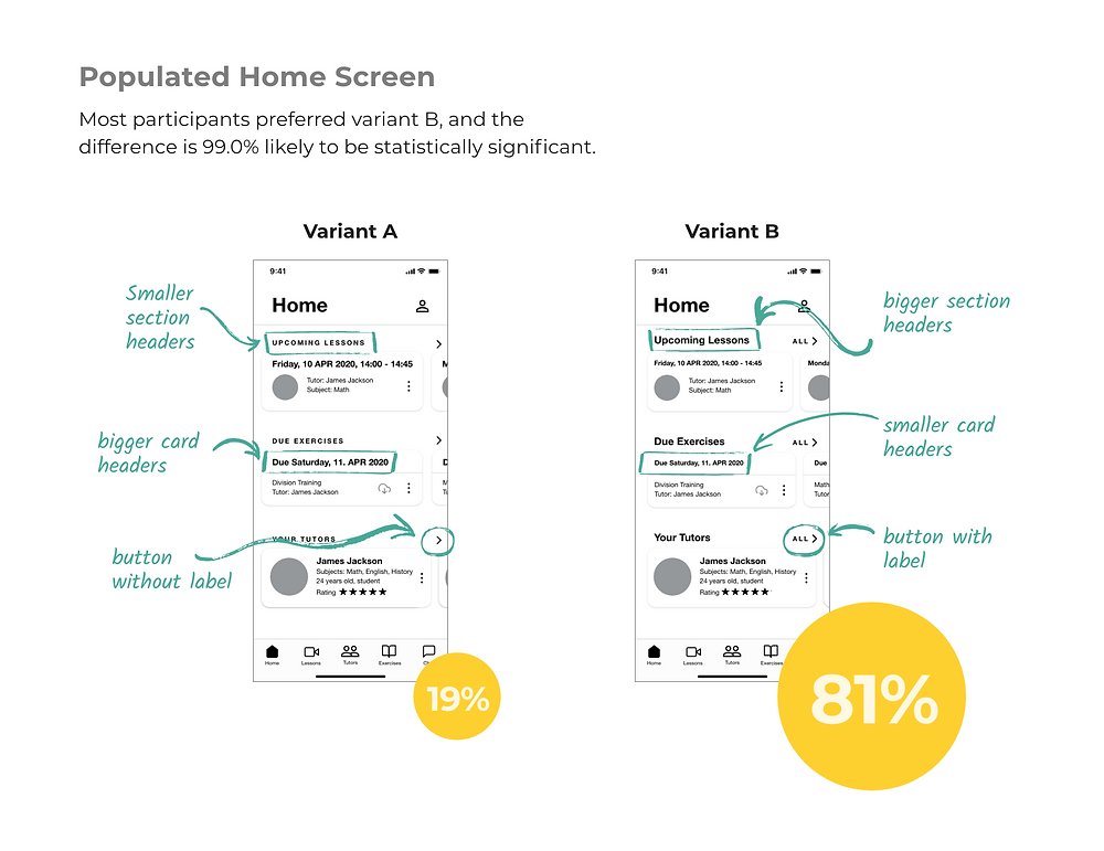 Two variations of the app home screen were compared to each other. Most participants preferred variant B, which had bigger section headers, smaller card headers and labelled buttons.