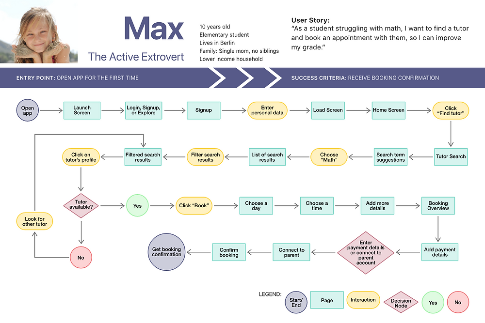 The user flow depicts all the screens and interactions Max has to go through when trying to fin a suitable tutor. It ends with the tutor sending a confirmation for Max' booking request.