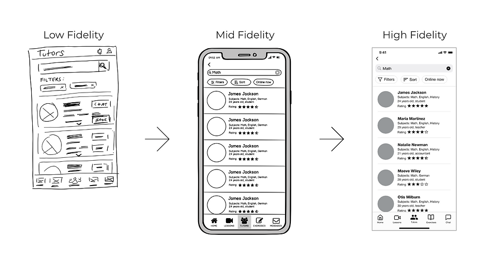Three prototypes are displayed next to each other, from a low fidelity sketch to a high fidelity wireframe. In the sketch, the search results were displayed in cards that could expand, but in the later versions, search results are displayed in a list, which is both more conventional and easier to scan.