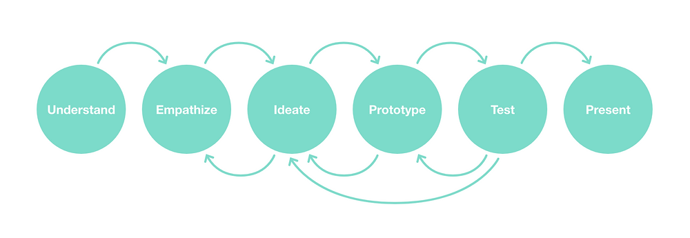 My design process: The steps from beginning to end are Understand, Empathize, Ideate, Prototype, Test and Present. It's not a linear process, though, bu includes feedback loops.