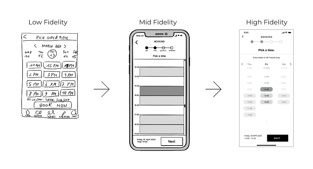 Three prototypes are displayed next to each other, from a low fidelity sketch to a high fidelity wireframe. In the sketch, the date and time picker were displayed on one screen, but divided into two screens later on to improve clarity.
