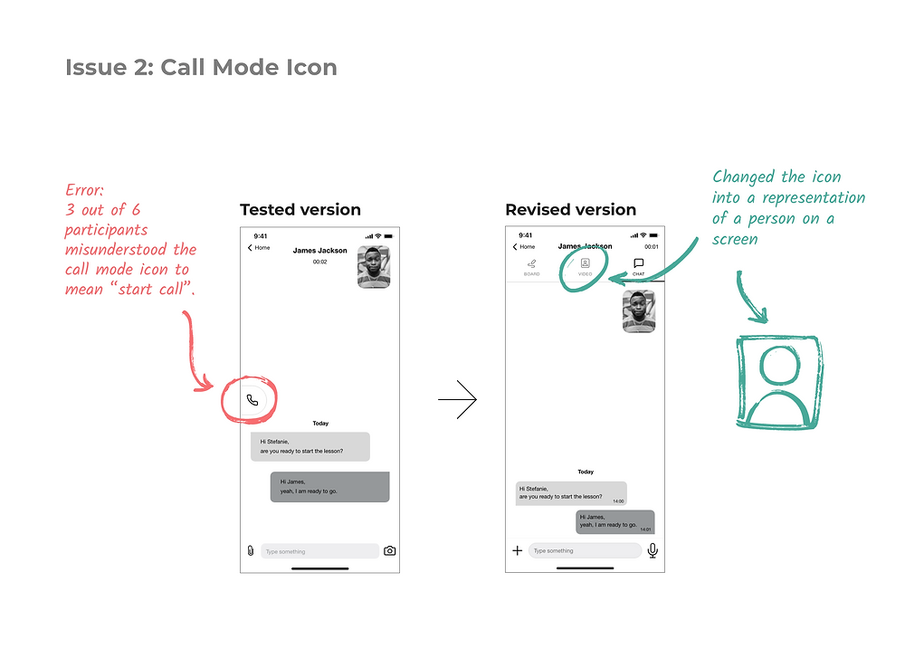 """Because 3 out of 6 participants misunderstood the call mode icon to mean """"start call"""", I changes it into an icon that represents a person in a screen, alluding to the video call."""