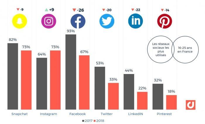 50% des jeunes entre 16 et 18 ans n'utilisent pas (ou plus) Facebook.