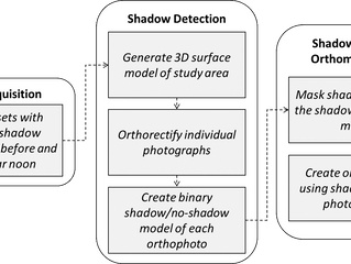 A simple but effective workflow to minimize shadow in UAV-based orthomosaics