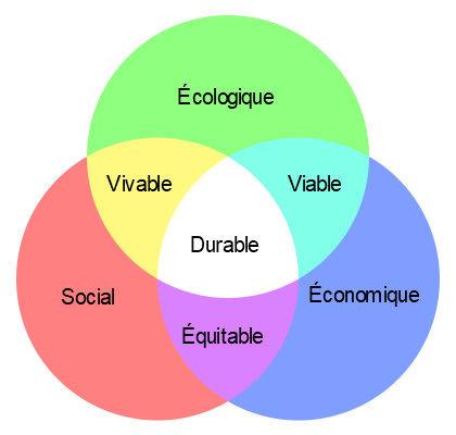Schéma du développement durable Par VIGNERON — Travail personnel, CC BY-SA 3.0, https://commons.wikimedia.org/w/index.php?curid=5333992