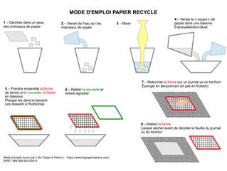 Aperçu sur le recyclage