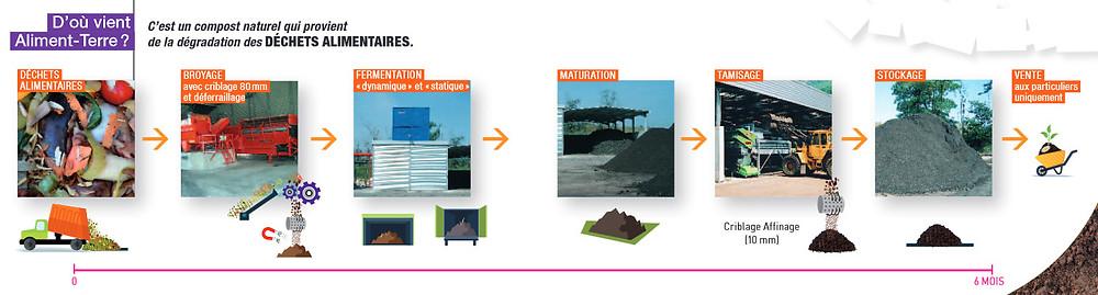 processus de compostage des déchets alimentaires collectés séparément dans le Pays Voironnais