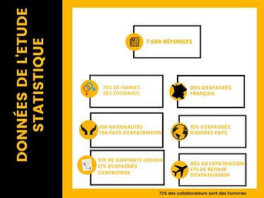 Tableau stats expat communication.png