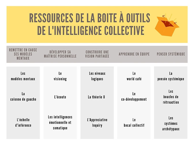 Tableau outils d'intelligence collective
