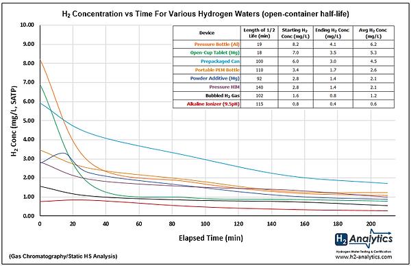 H2 Half-Life Graph (H2A 7-14-20).png