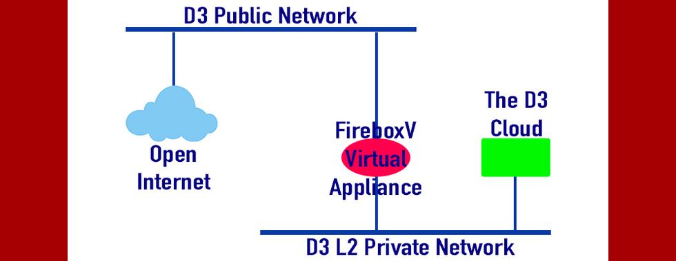 Scenario 1: Logically Maps To DATA3's Network Fabric