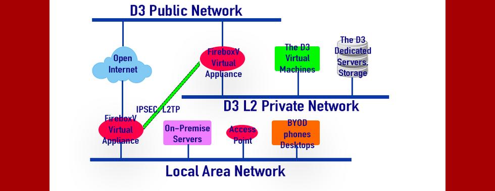 Scenario 4: Hybrid Cloud With On-Premise Deployment