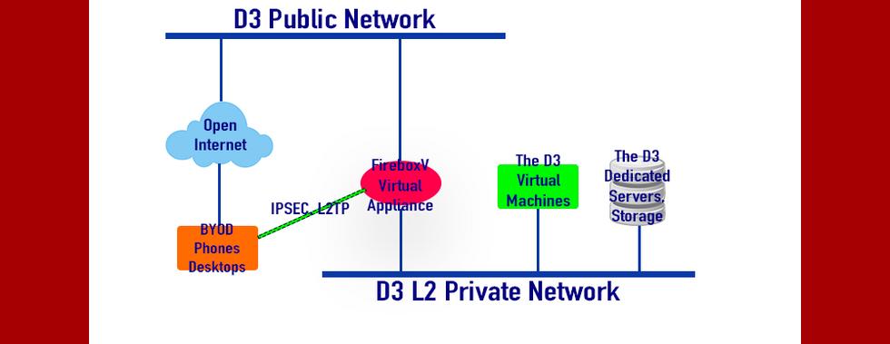 Scenario 3: Cloud With Remote Workforce