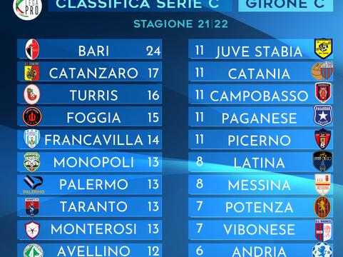 Lega Pro Girone C, 9a giornata: ecco cosa è accaduto nel weekend