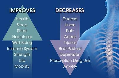Benefits of Chiropratic